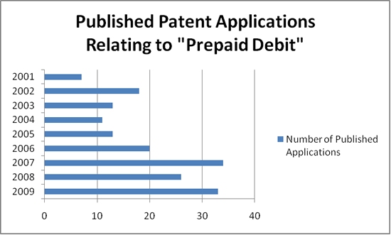 Prepaid Debit Card Patent Applications